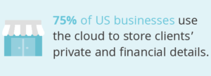 Graphic to represent the cloud storage used by many businesses in the US