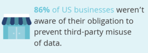 Graphic of a business to show that 86% of US businesses weren't aware of their obligation to prevent third-party misuse of data.