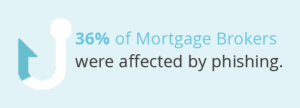 Graphic of a man phishing to showcase that 36% of mortgage brokers were affected by phishing