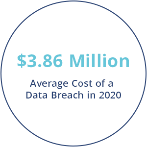 average cost of a data breach in 2020 is 3.86 million dollars