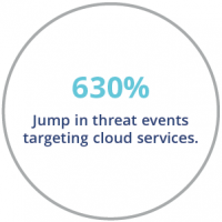 Stat showing 630% jump in threat events targeting cloud services