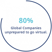 Stat showing 80% of global companies were unprepared for virtual work