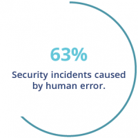 Stat showing 63% of security incidents are caused by human error